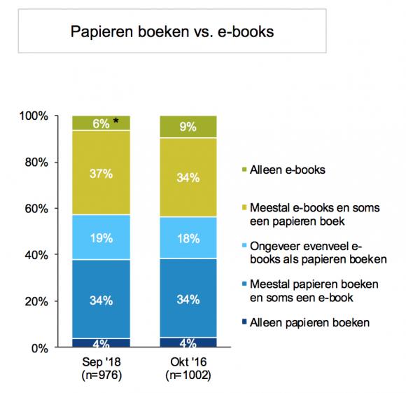 'Papieren boek vs e-book'
