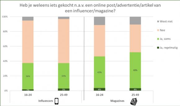 Magazines vs Influencers